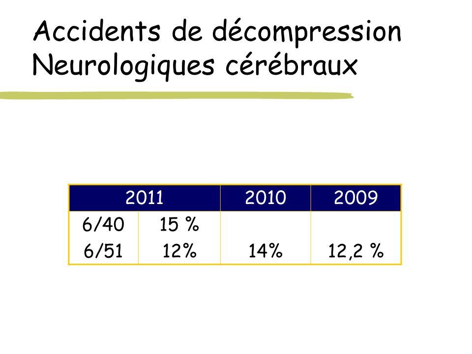 Accidents de décompression Neurologiques cérébraux 201120102009 6/40 6/51 15 % 12%14%12,2 %