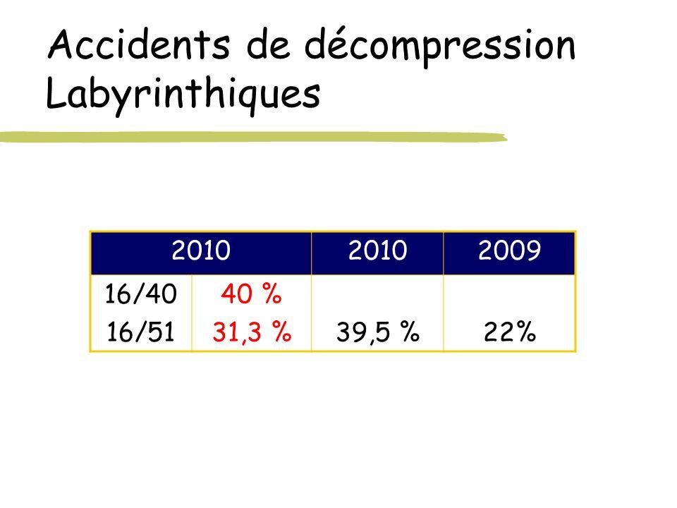 Accidents de décompression Labyrinthiques 2010 2009 16/40 16/51 40 % 31,3 %39,5 %22%