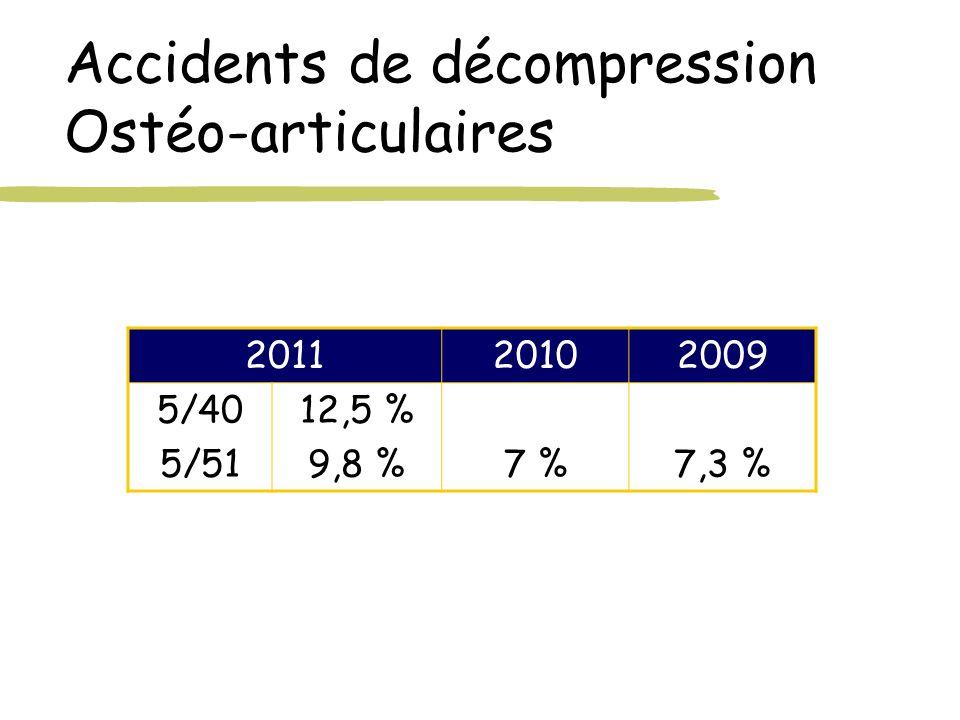 Accidents de décompression Ostéo-articulaires 201120102009 5/40 5/51 12,5 % 9,8 %7 %7,3 %