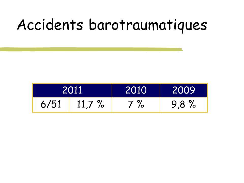 Accidents barotraumatiques 201120102009 6/5111,7 %7 %9,8 %
