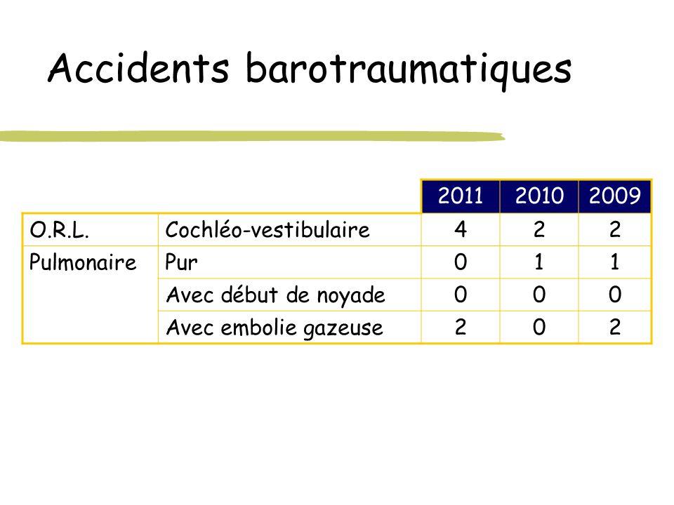 Accidents barotraumatiques 201120102009 O.R.L.Cochléo-vestibulaire422 PulmonairePur011 Avec début de noyade000 Avec embolie gazeuse202