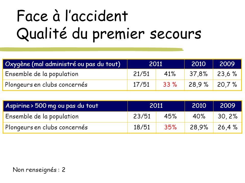 Face à laccident Qualité du premier secours Oxygène (mal administré ou pas du tout)201120102009 Ensemble de la population21/5141%37,8%23,6 % Plongeurs