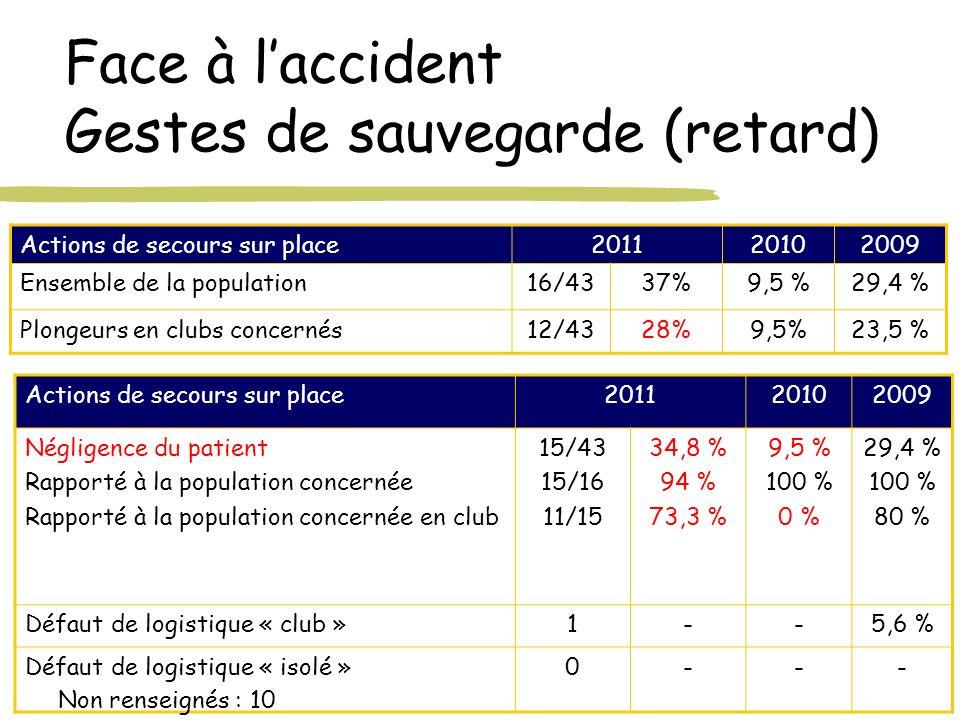 Face à laccident Gestes de sauvegarde (retard) Actions de secours sur place201120102009 Ensemble de la population16/4337%9,5 %29,4 % Plongeurs en club