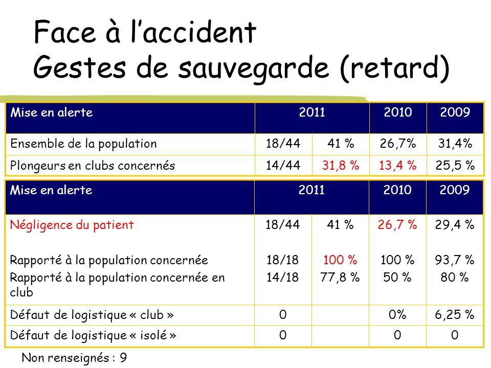 Face à laccident Gestes de sauvegarde (retard) Mise en alerte201120102009 Ensemble de la population18/4441 %26,7%31,4% Plongeurs en clubs concernés14/