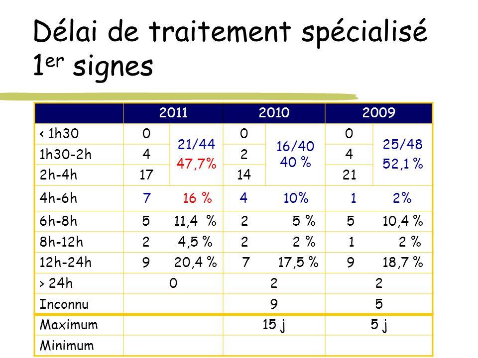 Délai de traitement spécialisé 1 er signes 201120102009 < 1h300 21/44 47,7% 0 16/40 40 % 0 25/48 52,1 % 1h30-2h424 2h-4h171421 4h-6h 7 16 %4 10% 1 2%