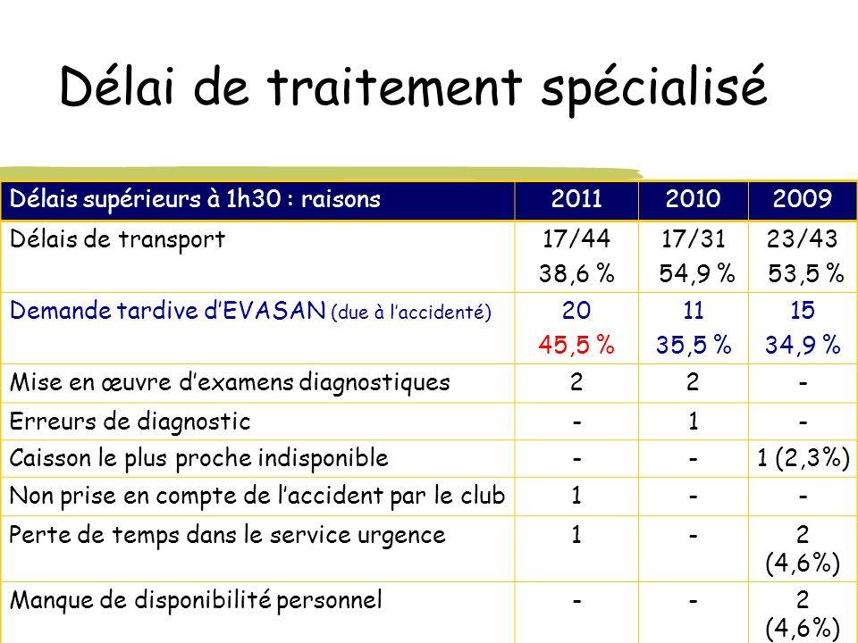 Délai de traitement spécialisé Délais supérieurs à 1h30 : raisons201120102009 Délais de transport17/44 38,6 % 17/31 54,9 % 23/43 53,5 % Demande tardiv