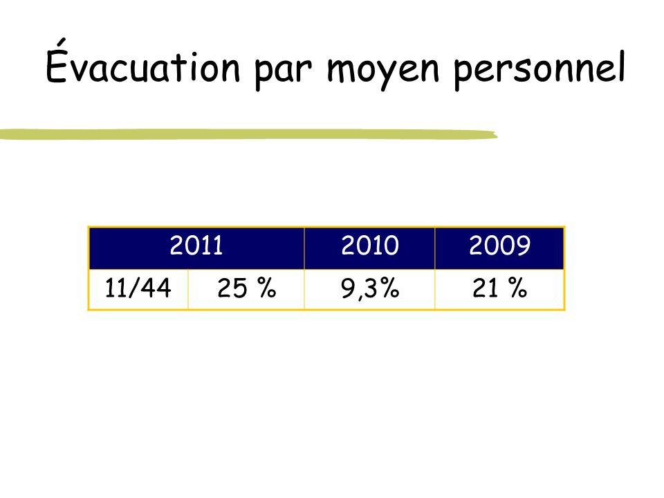 Évacuation par moyen personnel 201120102009 11/4425 %9,3%21 %