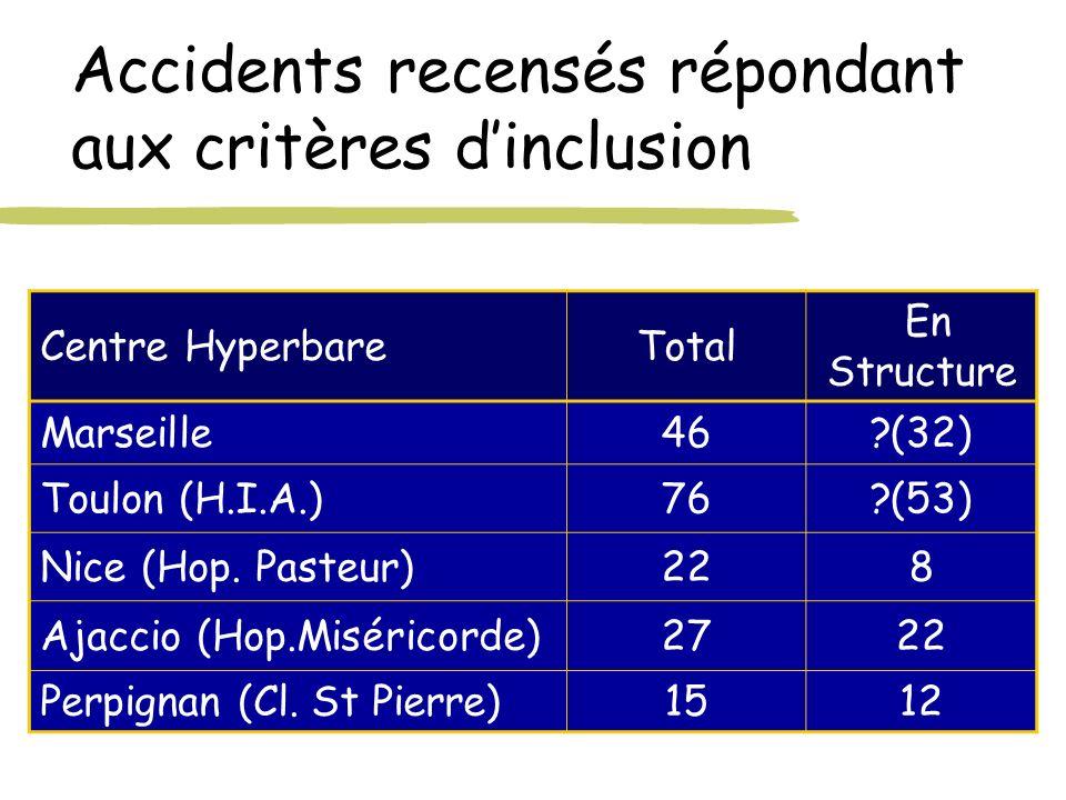 Accidents recensés répondant aux critères dinclusion Centre HyperbareTotal En Structure Marseille46?(32) Toulon (H.I.A.)76?(53) Nice (Hop. Pasteur)228