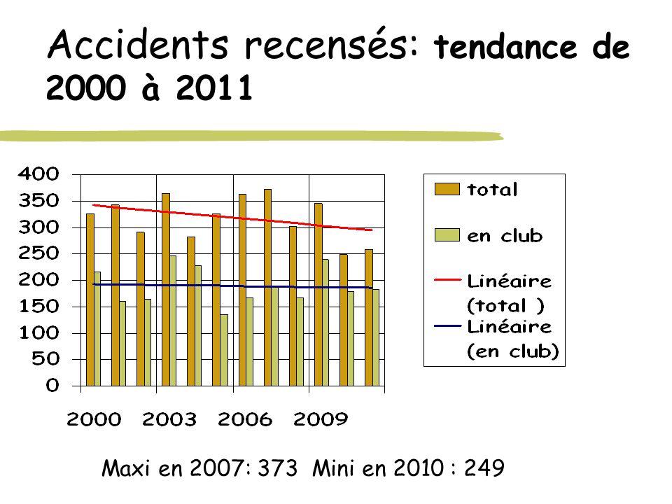 Accidents recensés: tendance de 2000 à 2011 Maxi en 2007: 373 Mini en 2010 : 249