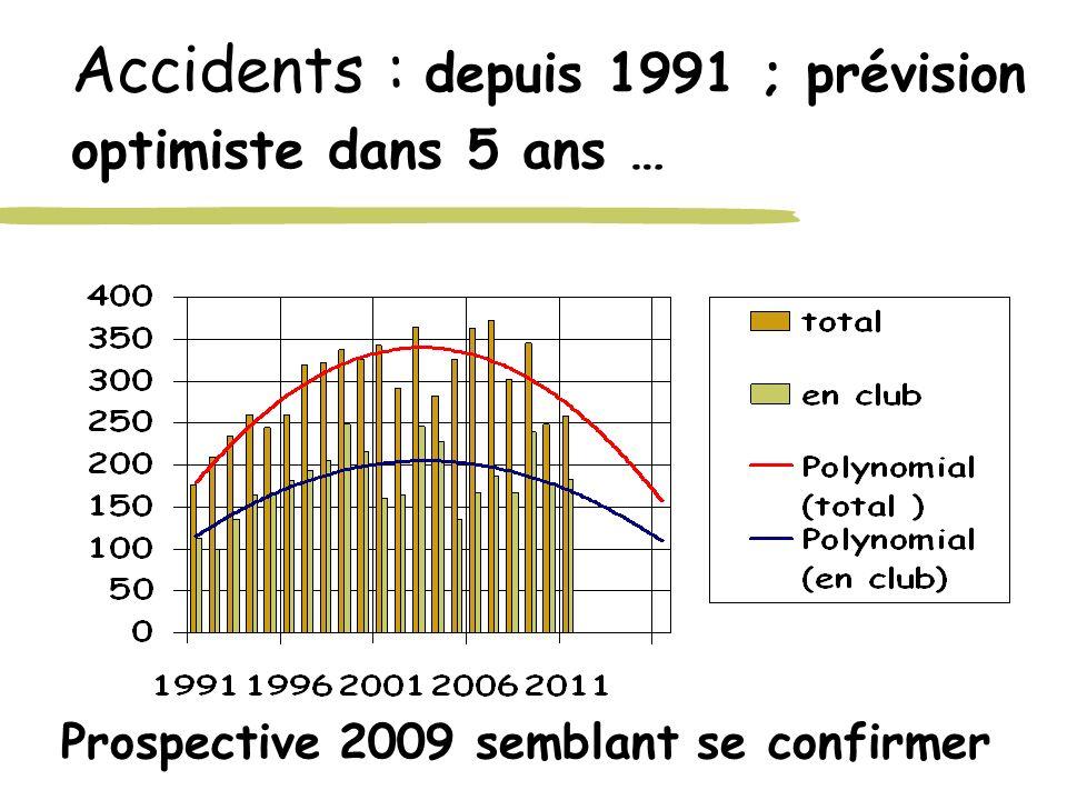 Accidents : depuis 1991 ; prévision optimiste dans 5 ans … Prospective 2009 semblant se confirmer