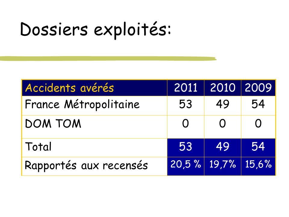 Dossiers exploités: Accidents avérés201120102009 France Métropolitaine534954 DOM TOM000 Total534954 Rapportés aux recensés 20,5 %19,7%15,6%