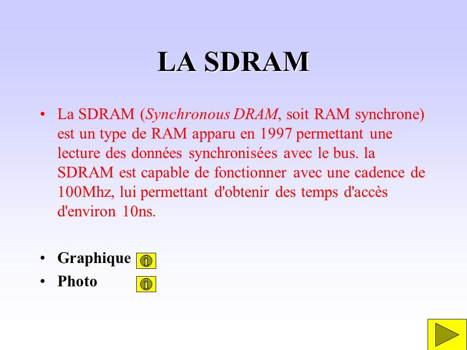LA SDRAM La SDRAM (Synchronous DRAM, soit RAM synchrone) est un type de RAM apparu en 1997 permettant une lecture des données synchronisées avec le bu