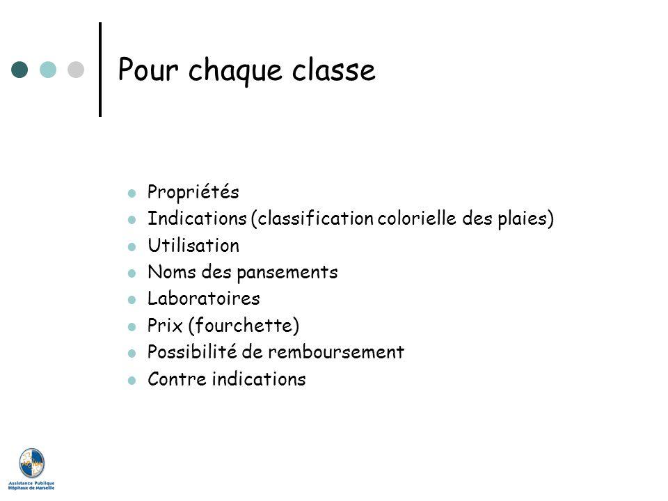 Pour chaque classe Propriétés Indications (classification colorielle des plaies) Utilisation Noms des pansements Laboratoires Prix (fourchette) Possib