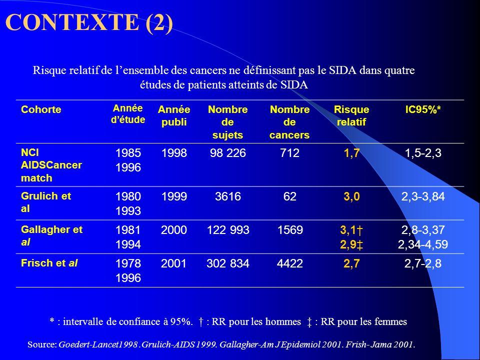 CONTEXTE (2) Risque relatif de lensemble des cancers ne définissant pas le SIDA dans quatre études de patients atteints de SIDA Cohorte Année détude A