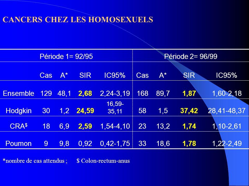 CANCERS CHEZ LES HOMOSEXUELS Période 1= 92/95Période 2= 96/99 CasA*SIRIC95%CasA*SIRIC95% Ensemble12948,12,682,24-3,1916889,71,871,60-2,18 Hodgkin301,2