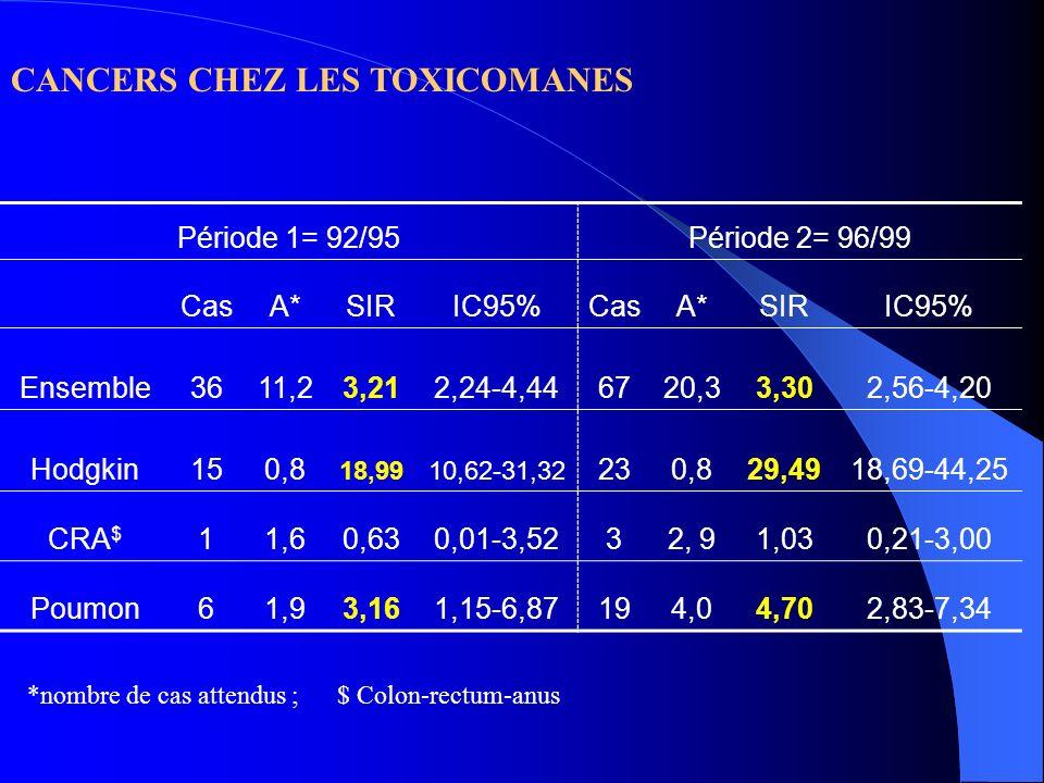 CANCERS CHEZ LES TOXICOMANES Période 1= 92/95Période 2= 96/99 CasA*SIRIC95%CasA*SIRIC95% Ensemble3611,23,212,24-4,446720,33,302,56-4,20 Hodgkin150,8 1