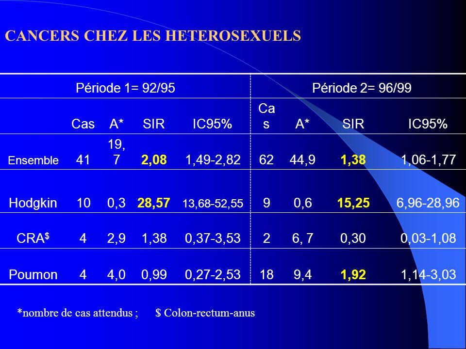 CANCERS CHEZ LES HETEROSEXUELS Période 1= 92/95Période 2= 96/99 CasA*SIRIC95% Ca sA*SIRIC95% Ensemble 41 19, 72,081,49-2,826244,91,381,06-1,77 Hodgkin