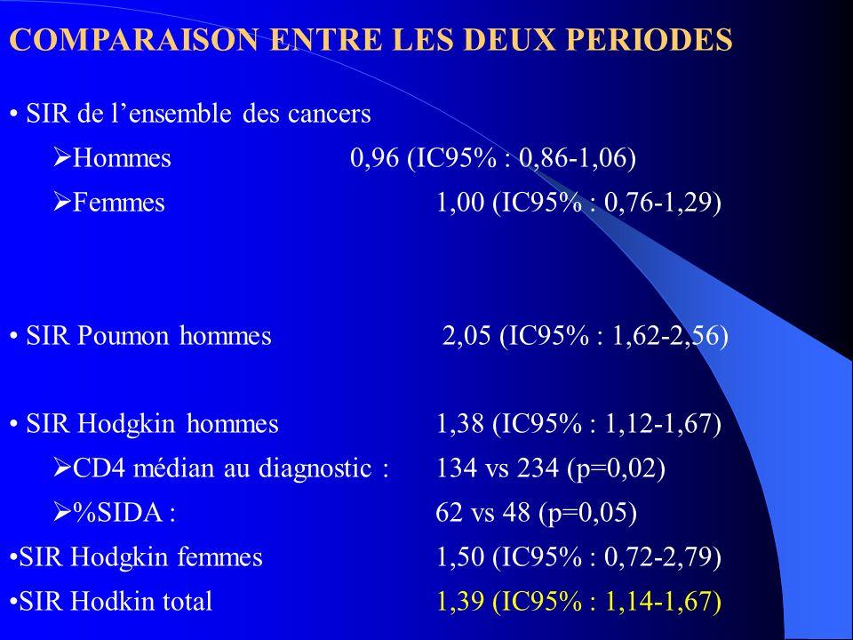 COMPARAISON ENTRE LES DEUX PERIODES SIR de lensemble des cancers Hommes0,96 (IC95% : 0,86-1,06) Femmes1,00 (IC95% : 0,76-1,29) SIR Poumonhommes 2,05 (