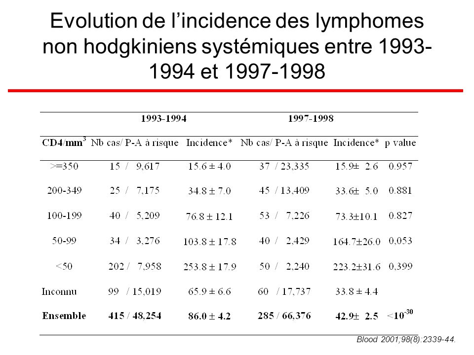 Observed cases of cancers, SIRs, and 95% CIs among people with HIV infection by exposure category, Switzerland, 1985 - 2002 J Natl Cancer Inst 2005;97:425 – 32