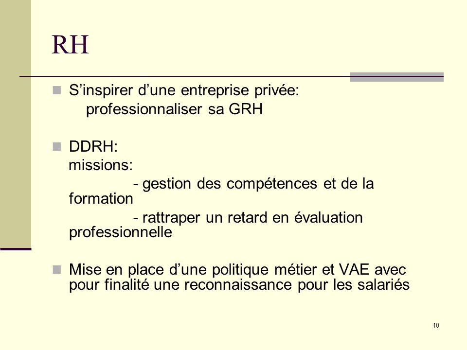 10 RH Sinspirer dune entreprise privée: professionnaliser sa GRH DDRH: missions: - gestion des compétences et de la formation - rattraper un retard en