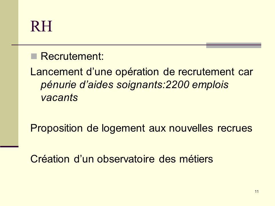 11 RH Recrutement: Lancement dune opération de recrutement car pénurie daides soignants:2200 emplois vacants Proposition de logement aux nouvelles rec