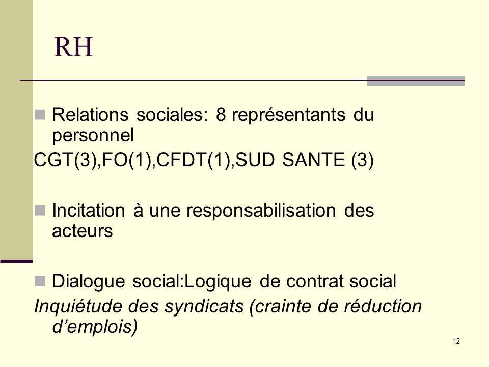 12 RH Relations sociales: 8 représentants du personnel CGT(3),FO(1),CFDT(1),SUD SANTE (3) Incitation à une responsabilisation des acteurs Dialogue soc