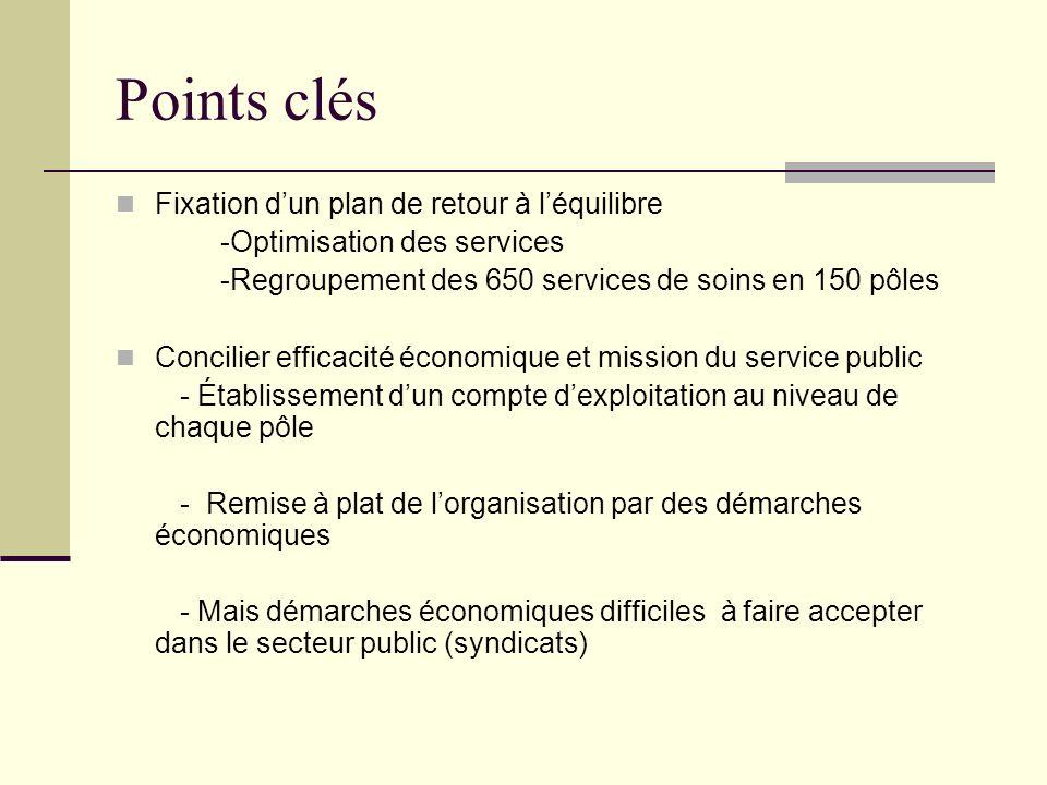 Points clés Fixation dun plan de retour à léquilibre -Optimisation des services -Regroupement des 650 services de soins en 150 pôles Concilier efficac