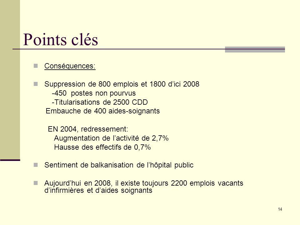 14 Points clés Conséquences: Suppression de 800 emplois et 1800 dici 2008 -450 postes non pourvus -Titularisations de 2500 CDD Embauche de 400 aides-s