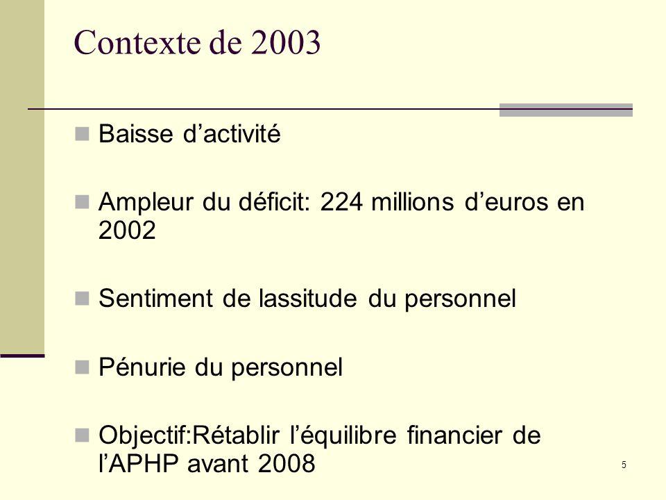 5 Contexte de 2003 Baisse dactivité Ampleur du déficit: 224 millions deuros en 2002 Sentiment de lassitude du personnel Pénurie du personnel Objectif: