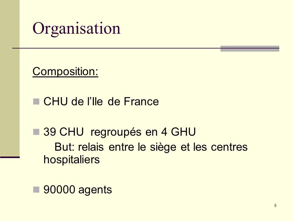 6 Organisation Composition: CHU de lIle de France 39 CHU regroupés en 4 GHU But: relais entre le siège et les centres hospitaliers 90000 agents