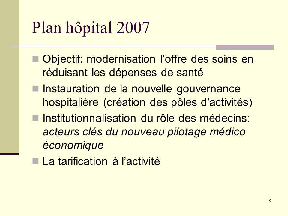 8 Plan hôpital 2007 Objectif: modernisation loffre des soins en réduisant les dépenses de santé Instauration de la nouvelle gouvernance hospitalière (