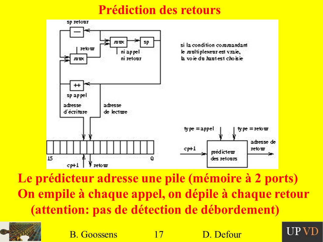 17 B. Goossens D. Defour17 B. Goossens D. Defour Prédiction des retours Le prédicteur adresse une pile (mémoire à 2 ports) On empile à chaque appel, o