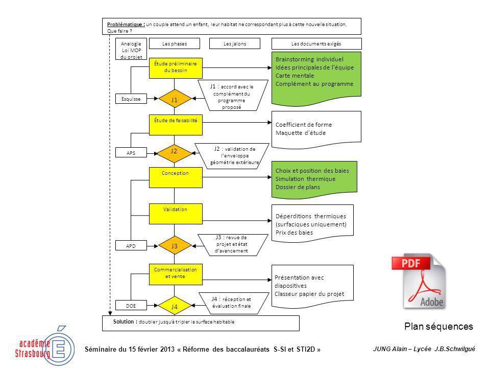 Étude préliminaire du besoin J4 Étude de faisabilité Conception Validation Commercialisation et vente J1 : accord avec le complément du programme proposé J1 J2 : validation de lenveloppe géométrie extérieure J2 J4 : réception et évaluation finale J3 : revue de projet et état davancement J3 Les phasesLes jalonsLes documents exigés Brainstorming individuel Idées principales de léquipe Carte mentale Complément au programme Coefficient de forme Maquette détude Choix et position des baies Simulation thermique Dossier de plans Déperditions thermiques (surfaciques uniquement) Prix des baies Présentation avec diapositives Classeur papier du projet Analogie Loi MOP du projet Esquisse APS DOE APD Séminaire du 15 février 2013 « Réforme des baccalauréats S-SI et STI2D » Problématique : un couple attend un enfant, leur habitat ne correspondant plus à cette nouvelle situation.