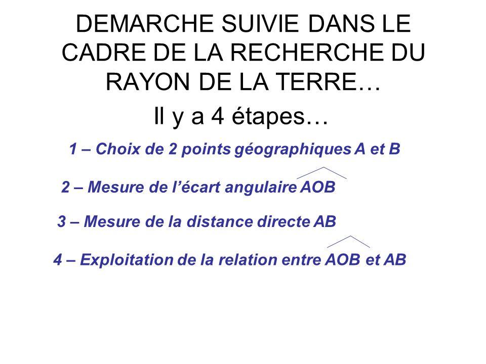 DEMARCHE SUIVIE DANS LE CADRE DE LA RECHERCHE DU RAYON DE LA TERRE… Il y a 4 étapes… 1 – Choix de 2 points géographiques A et B 2 – Mesure de lécart angulaire AOB 3 – Mesure de la distance directe AB 4 – Exploitation de la relation entre AOB et AB