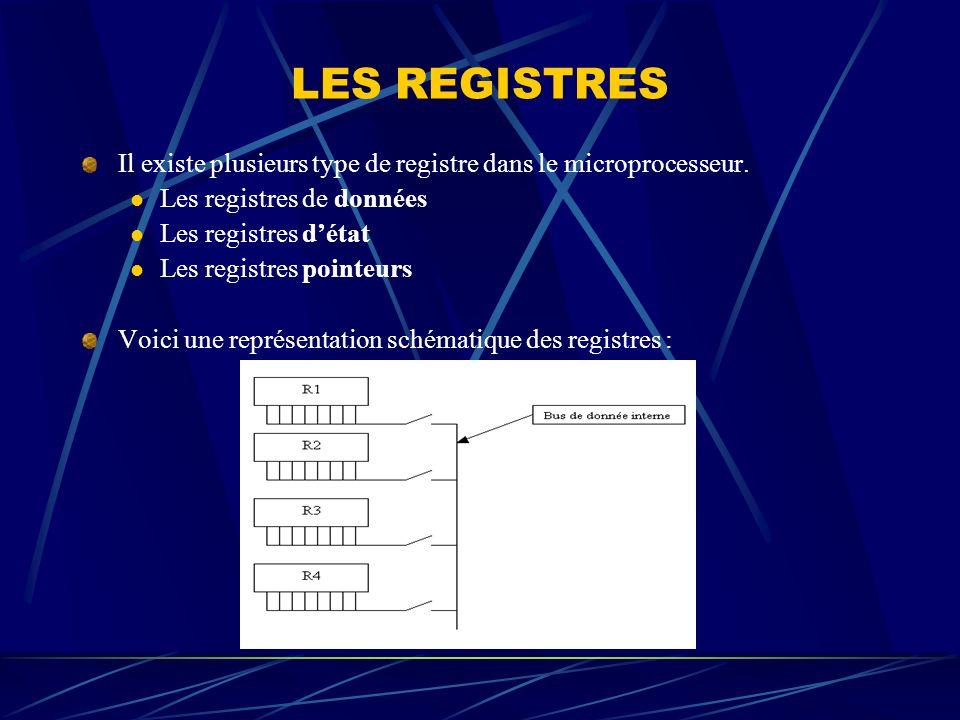 LES REGISTRES Il existe plusieurs type de registre dans le microprocesseur. Les registres de données Les registres détat Les registres pointeurs Voici