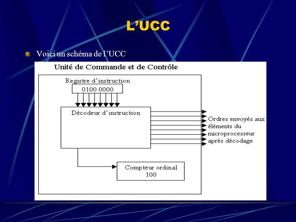 LUCC Voici un schéma de lUCC