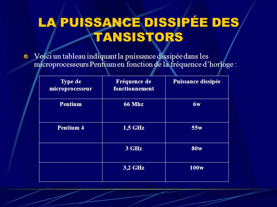 Type de microprocesseur