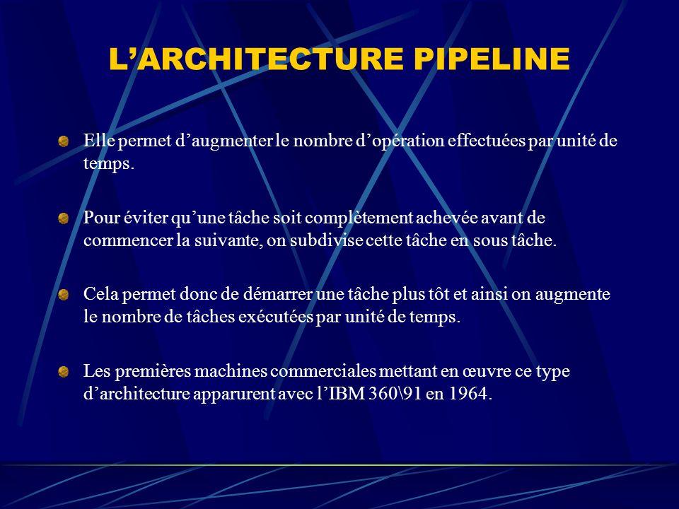 LARCHITECTURE PIPELINE Elle permet daugmenter le nombre dopération effectuées par unité de temps. Pour éviter quune tâche soit complètement achevée av