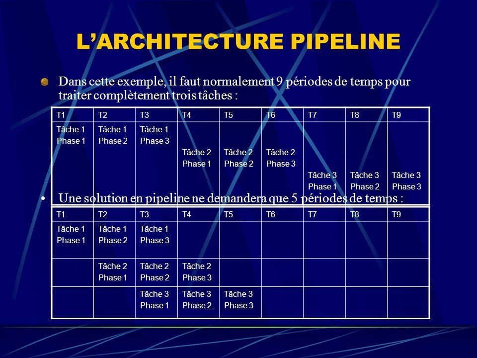 LARCHITECTURE PIPELINE Dans cette exemple, il faut normalement 9 périodes de temps pour traiter complètement trois tâches : Une solution en pipeline n