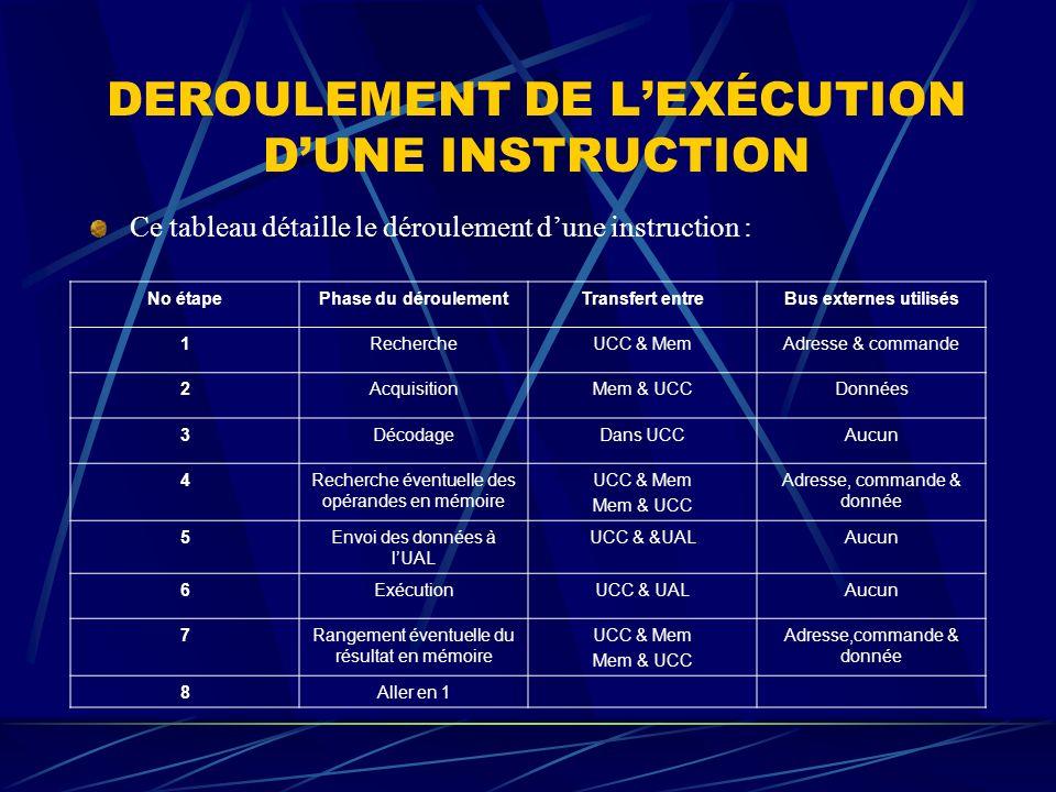 DEROULEMENT DE LEXÉCUTION DUNE INSTRUCTION Ce tableau détaille le déroulement dune instruction : No étapePhase du déroulementTransfert entreBus extern
