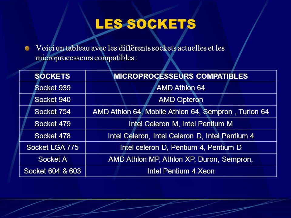 LES SOCKETS Voici un tableau avec les différents sockets actuelles et les microprocesseurs compatibles : SOCKETSMICROPROCESSEURS COMPATIBLES Socket 93