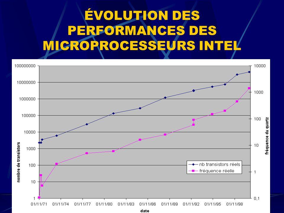 ÉVOLUTION DES PERFORMANCES DES MICROPROCESSEURS INTEL