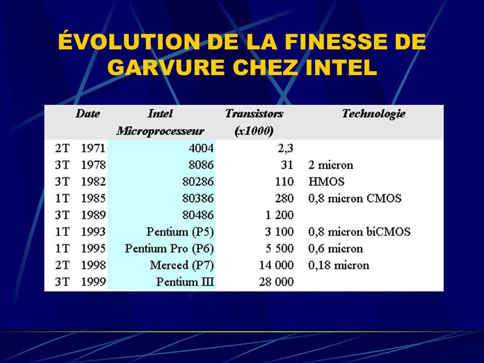 ÉVOLUTION DE LA FINESSE DE GARVURE CHEZ INTEL