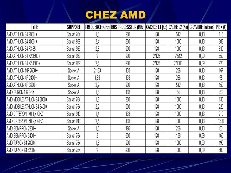 CHEZ AMD