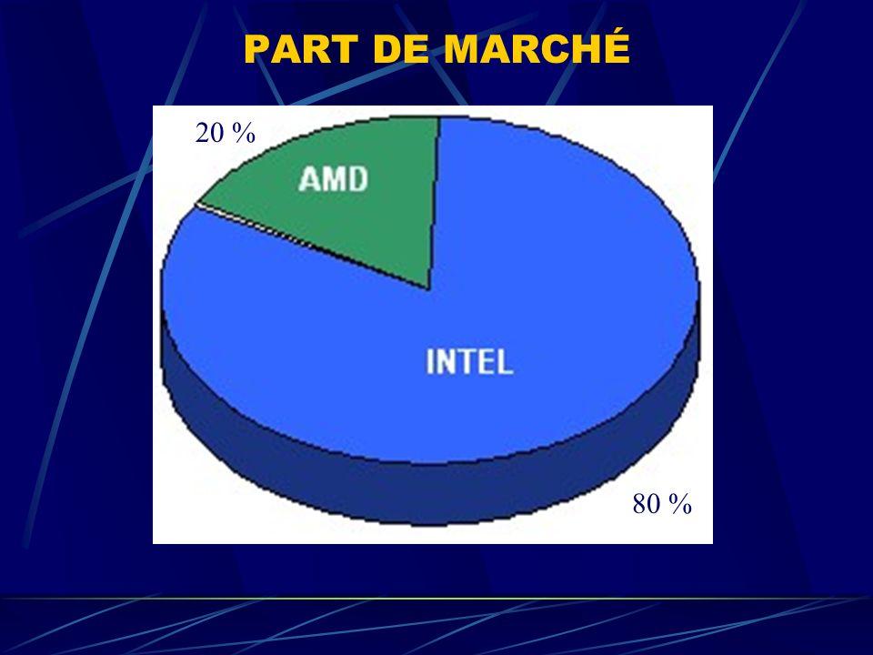 PART DE MARCHÉ 20 % 80 %