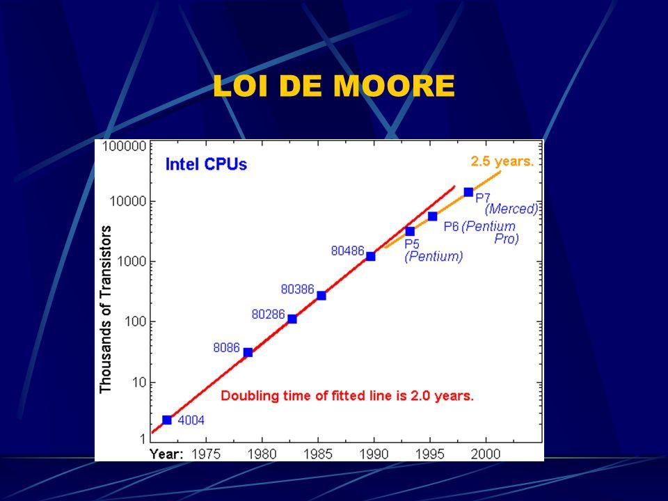 CARACTÉRISTIQUES ESSENTIELLES Un microprocesseur se caractérise par : La taille des données traitées La fréquence dhorloge Les MIPS Les FLOPS La fréquence du FSB La taille des transistors La puissance dissipée par les transistors