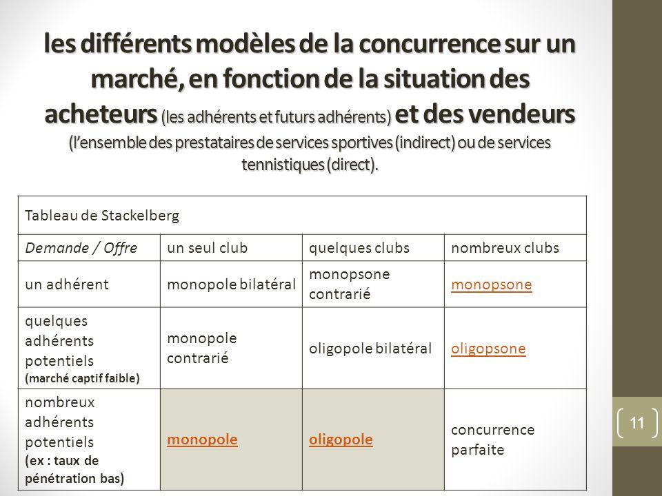 les différents modèles de la concurrence sur un marché, en fonction de la situation des acheteurs (les adhérents et futurs adhérents) et des vendeurs
