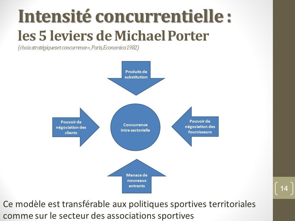 Intensité concurrentielle : Intensité concurrentielle : les 5 leviers de Michael Porter (choix stratégiques et concurrence », Paris, Economica 1982) 1