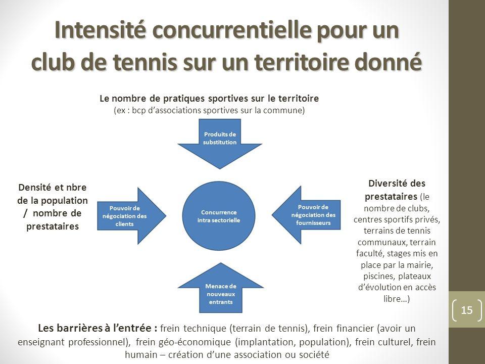 Intensité concurrentielle pour un club de tennis sur un territoire donné 15 Le nombre de pratiques sportives sur le territoire (ex : bcp dassociations