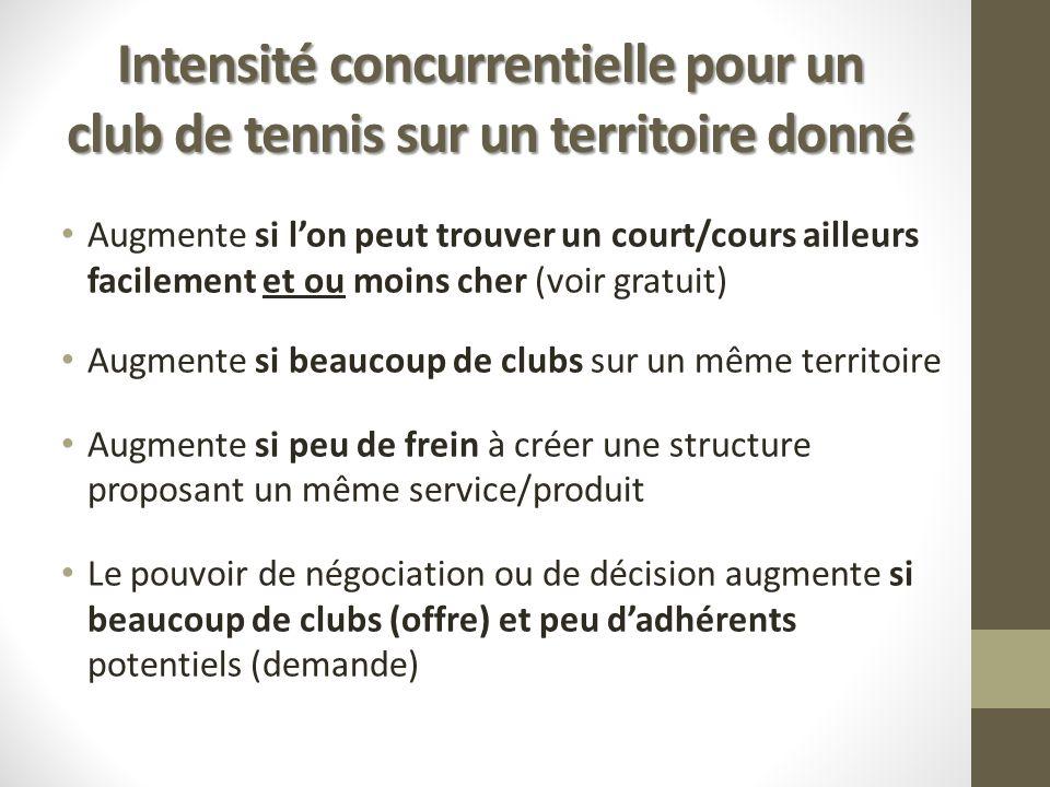 Intensité concurrentielle pour un club de tennis sur un territoire donné Augmente si lon peut trouver un court/cours ailleurs facilement et ou moins c